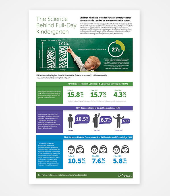 Ontario Ministry of Education Infographic by 108ideaspace